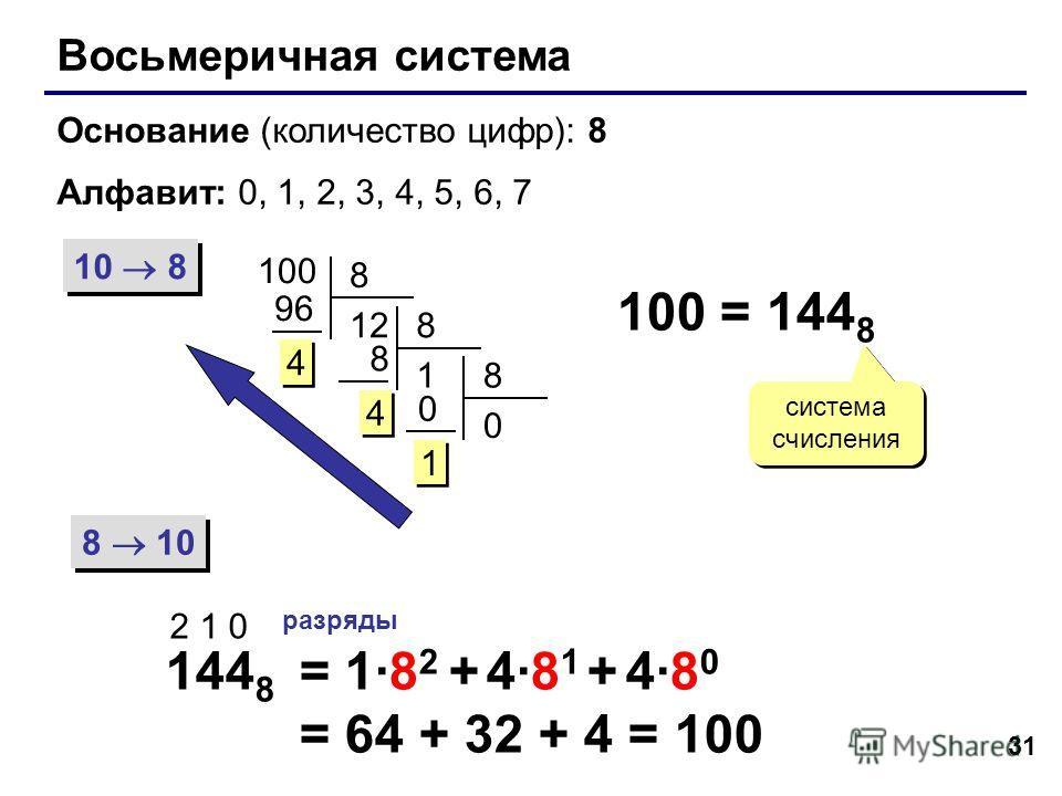 31 Восьмеричная система Основание (количество цифр): 8 Алфавит: 0, 1, 2, 3, 4, 5, 6, 7 10 8 8 10 100 8 12 96 4 4 8 1 8 4 4 8 0 0 1 1 100 = 144 8 система счисления 144 8 2 1 0 разряды = 1·8 2 + 4·8 1 + 4·8 0 = 64 + 32 + 4 = 100