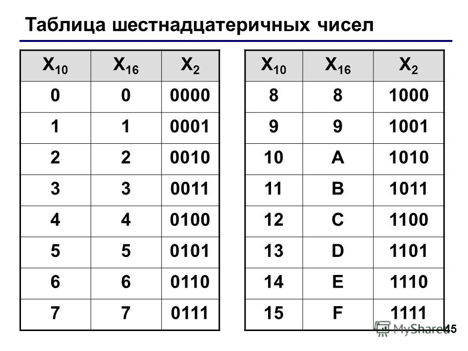 45 Таблица шестнадцатеричных чисел X 10 X 16 X2X2 X 10 X 16 X2X2 000000881000 110001991001 22001010A1010 33001111B1011 44010012C1100 55010113D1101 66011014E1110 77011115F1111
