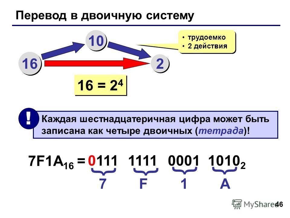 46 Перевод в двоичную систему 16 10 2 2 трудоемко 2 действия трудоемко 2 действия 16 = 2 4 Каждая шестнадцатеричная цифра может быть записана как четыре двоичных (тетрада)! ! 7F1A 16 = 7 F 1 A 0111 {{ 1111 0001 1010 2 {{
