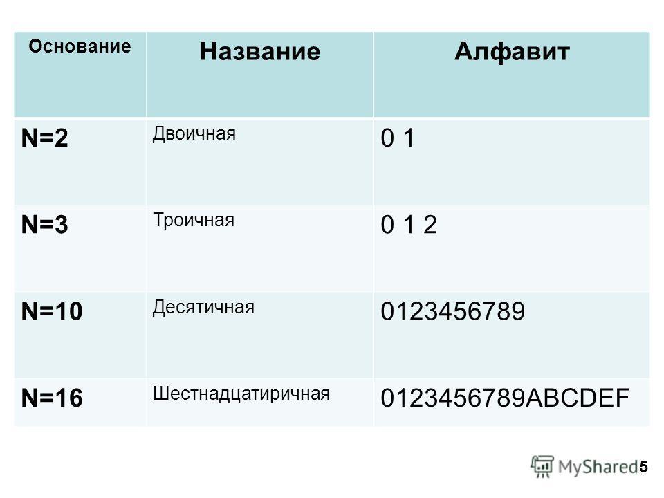 5 Основание НазваниеАлфавит N=2 Двоичная 0 1 N=3 Троичная 0 1 2 N=10 Десятичная 0123456789 N=16 Шестнадцатиричная 0123456789ABCDEF
