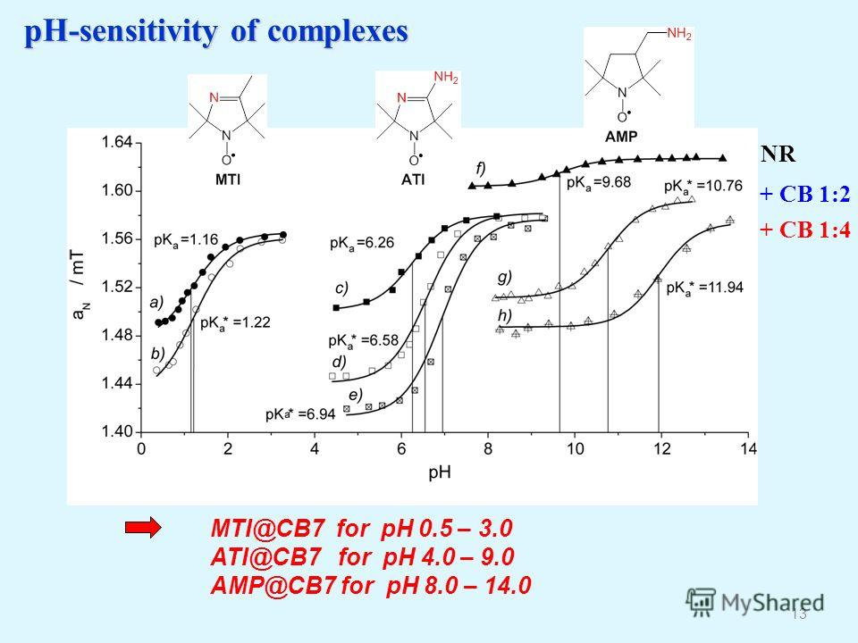 pH-sensitivity of complexes 13 MTI@CB7 for pH 0.5 – 3.0 ATI@CB7 for pH 4.0 – 9.0 AMP@CB7 for pH 8.0 – 14.0 NR + CB 1:2 + CB 1:4