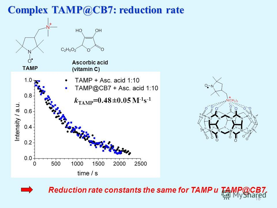Complex TAMP@CB7: reduction rate 18 Reduction rate constants the same for TAMP и TAMP@CB7. k TAMP =0.48 ±0.05 M -1 s -1 Ascorbic acid (vitamin С)