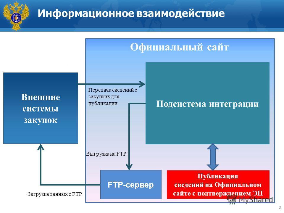 Информационное взаимодействие 2 Официальный сайт Подсистема интеграции Публикация сведений на Официальном сайте с подтверждением ЭП Внешние системы закупок Передача сведений о закупках для публикации FTP-сервер Выгрузка на FTP Загрузка данных с FTP