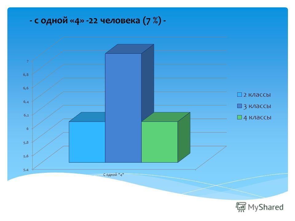 - с одной «4» -22 человека (7 %) -