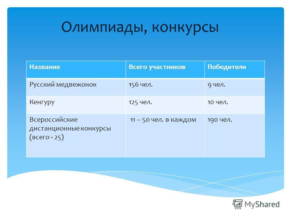 Олимпиады, конкурсы НазваниеВсего участниковПобедители Русский медвежонок156 чел.9 чел. Кенгуру125 чел.10 чел. Всероссийские дистанционные конкурсы (всего - 25) 11 – 50 чел. в каждом190 чел.