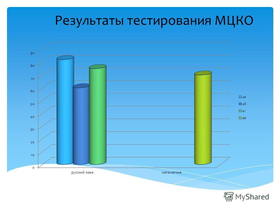Результаты тестирования МЦКО