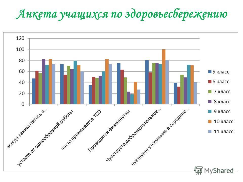 Анкета учащихся по здоровьесбережению