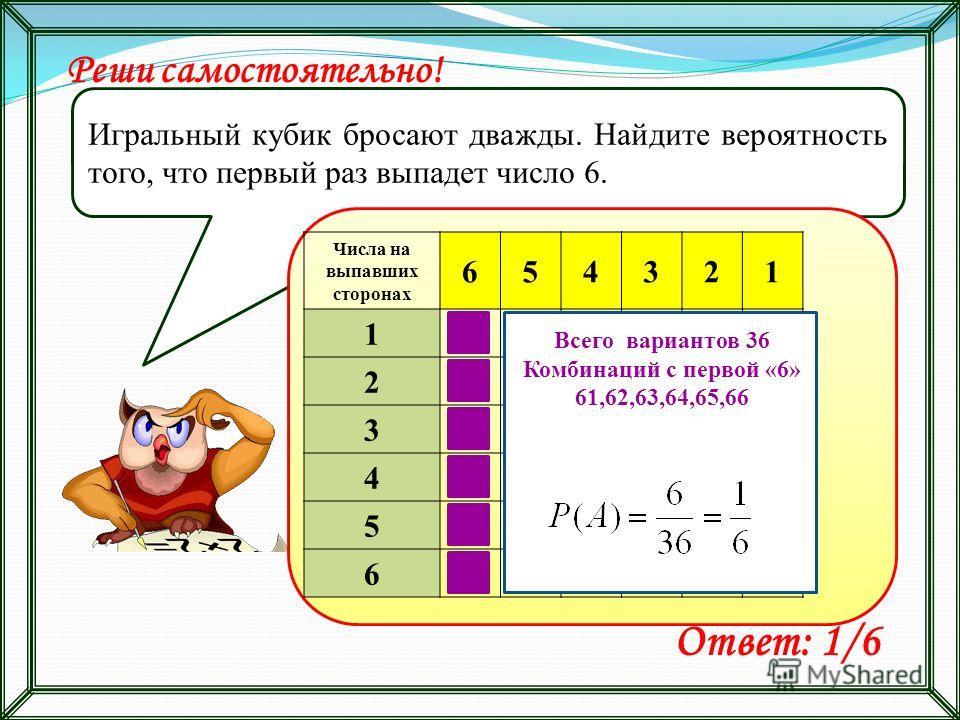 Реши самостоятельно! Игральный кубик бросают дважды. Найдите вероятность того, что первый раз выпадет число 6. Ответ: 1/6 Числа на выпавших сторонах 654321 1 2 3 4 5 6 Всего вариантов 36 Комбинаций с первой «6» 61,62,63,64,65,66