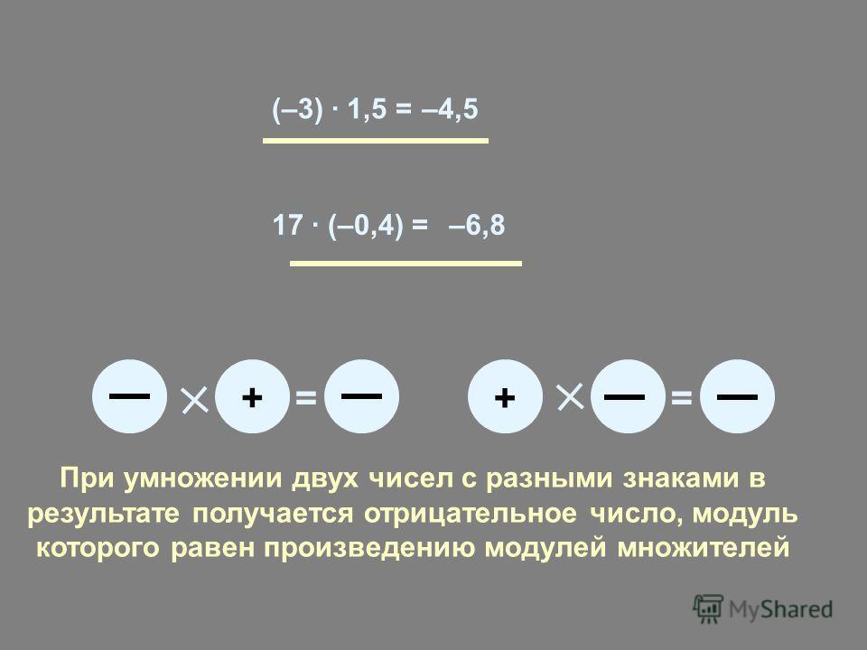 (–3) · 1,5 =–4,5 17 · (–0,4) =–6,8 += + = При умножении двух чисел с разными знаками в результате получается отрицательное число, модуль которого равен произведению модулей множителей