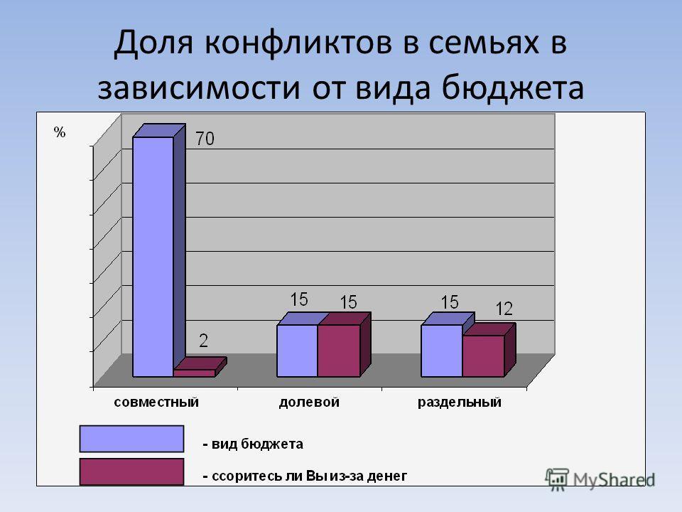 Доля конфликтов в семьях в зависимости от вида бюджета