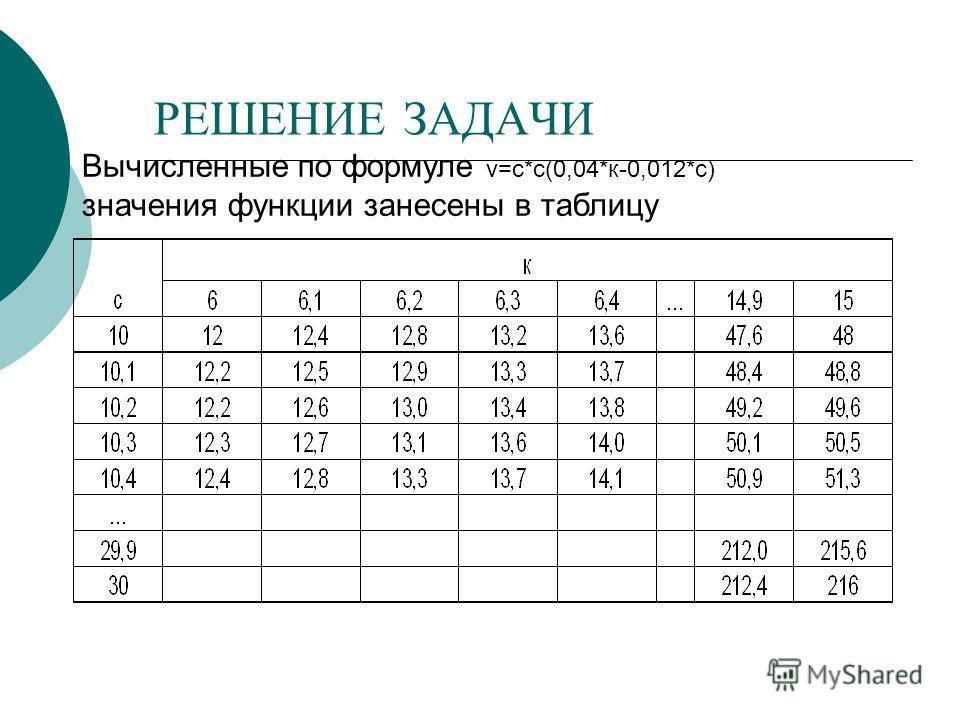 РЕШЕНИЕ ЗАДАЧИ Вычисленные по формуле v=с*с(0,04*к-0,012*с) значения функции занесены в таблицу