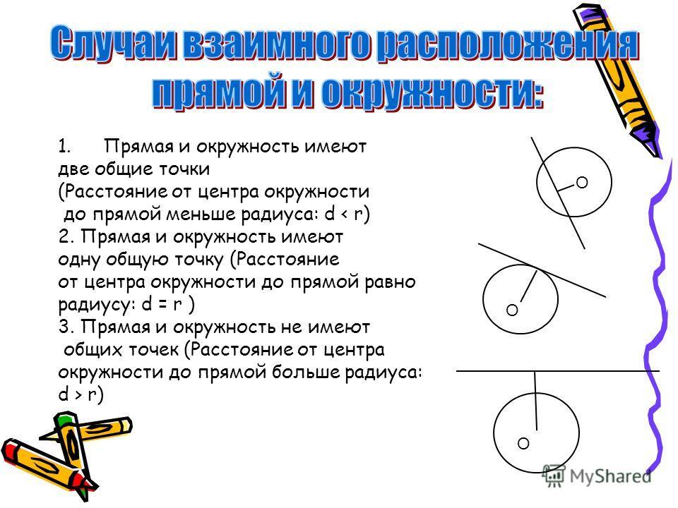1.Прямая и окружность имеют две общие точки (Расстояние от центра окружности до прямой меньше радиуса: d < r) 2. Прямая и окружность имеют одну общую точку (Расстояние от центра окружности до прямой равно радиусу: d = r ) 3. Прямая и окружность не им