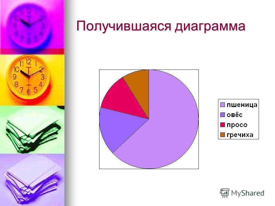 Получившаяся диаграмма