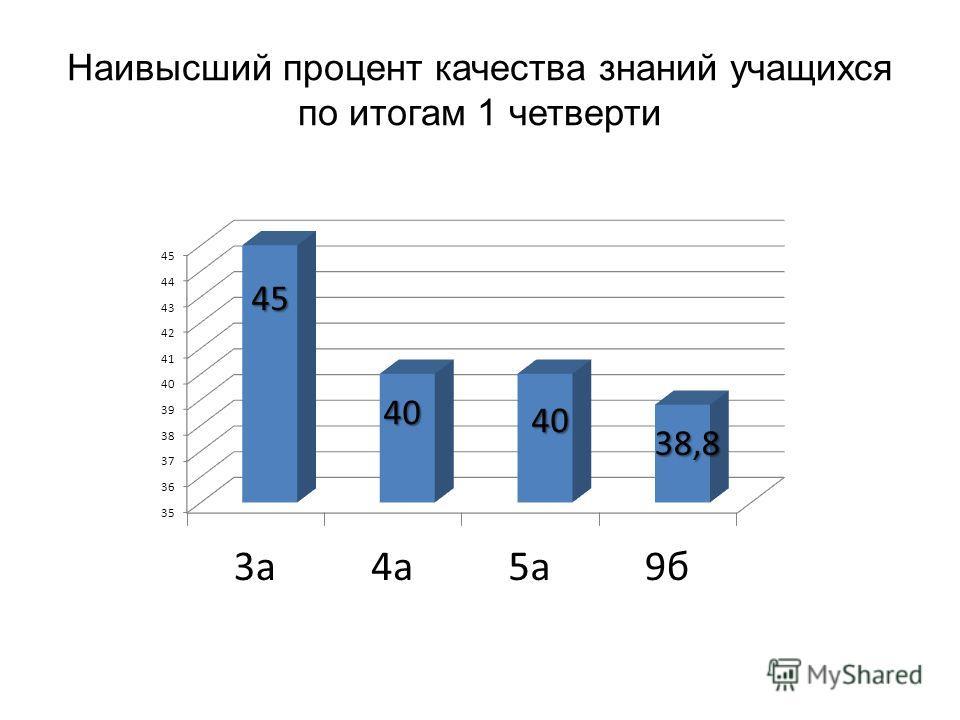 Наивысший процент качества знаний учащихся по итогам 1 четверти