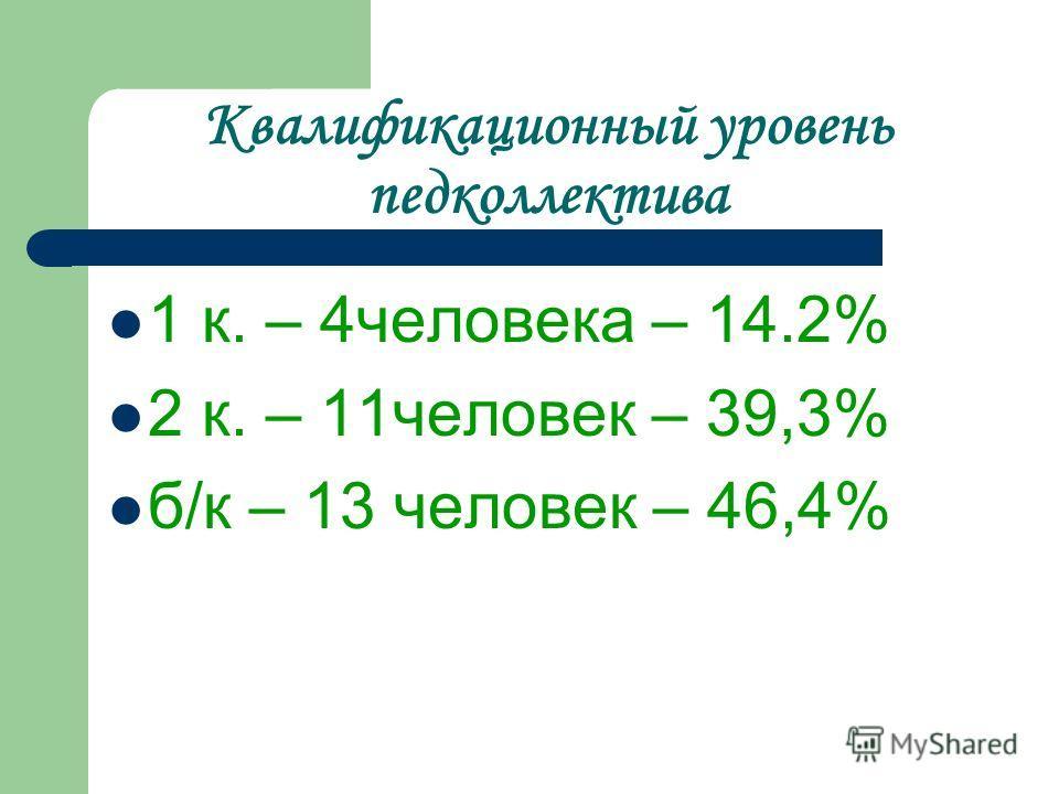 Квалификационный уровень педколлектива 1 к. – 4человека – 14.2% 2 к. – 11человек – 39,3% б/к – 13 человек – 46,4%
