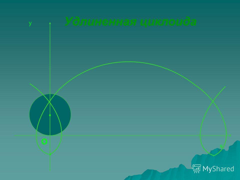 О у х Удлиненная циклоида