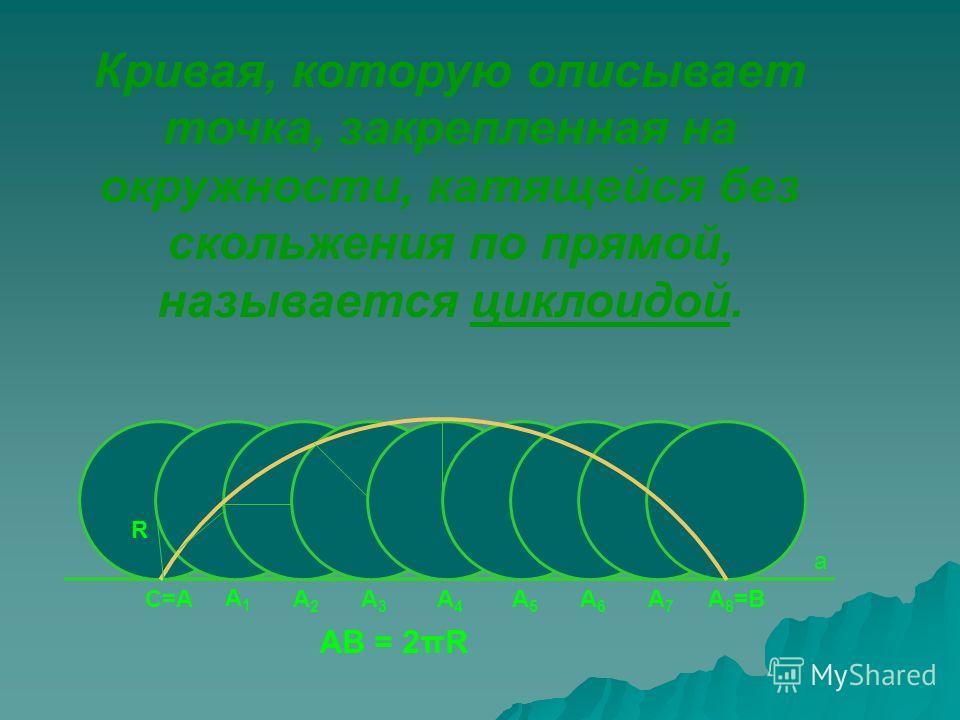 С=А Кривая, которую описывает точка, закрепленная на окружности, катящейся без скольжения по прямой, называется циклоидой. а R АВ = 2πR А1А1 А2А2 А3А3 А4А4 А5А5 А6А6 А7А7 А 8 =В