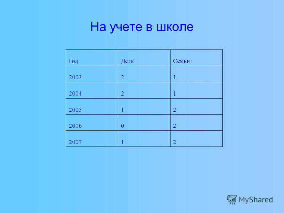 На учете в школе Год ДетиСемьи 200321 200421 200512 200602 200712