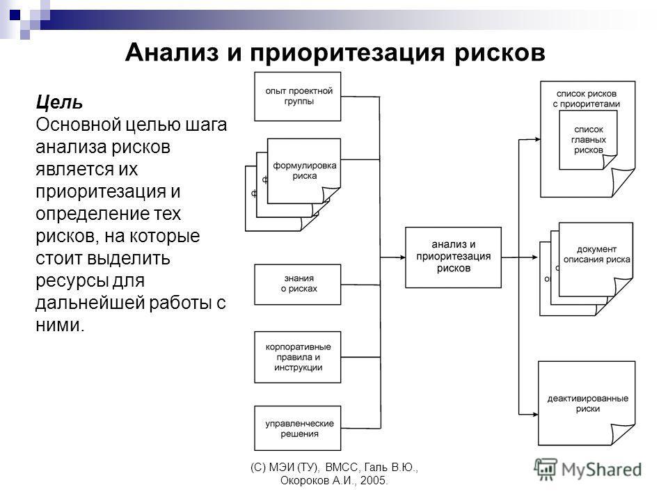 (C) МЭИ (ТУ), ВМСС, Галь В.Ю., Окороков А.И., 2005. Анализ и приоритезация рисков Цель Основной целью шага анализа рисков является их приоритезация и определение тех рисков, на которые стоит выделить ресурсы для дальнейшей работы с ними.