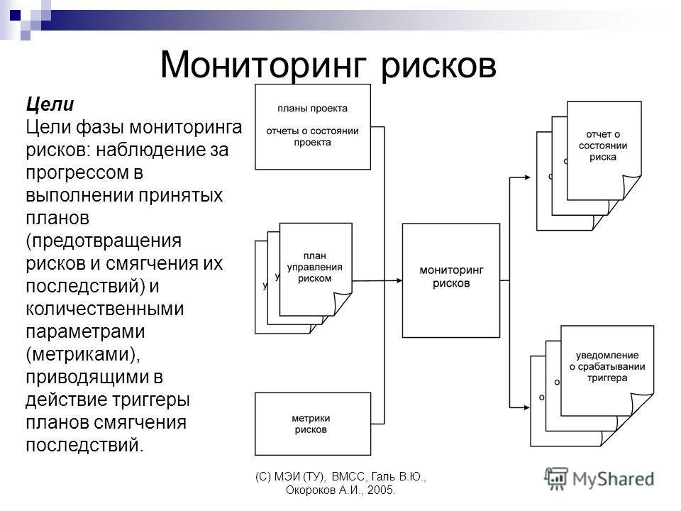 (C) МЭИ (ТУ), ВМСС, Галь В.Ю., Окороков А.И., 2005. Мониторинг рисков Цели Цели фазы мониторинга рисков: наблюдение за прогрессом в выполнении принятых планов (предотвращения рисков и смягчения их последствий) и количественными параметрами (метриками