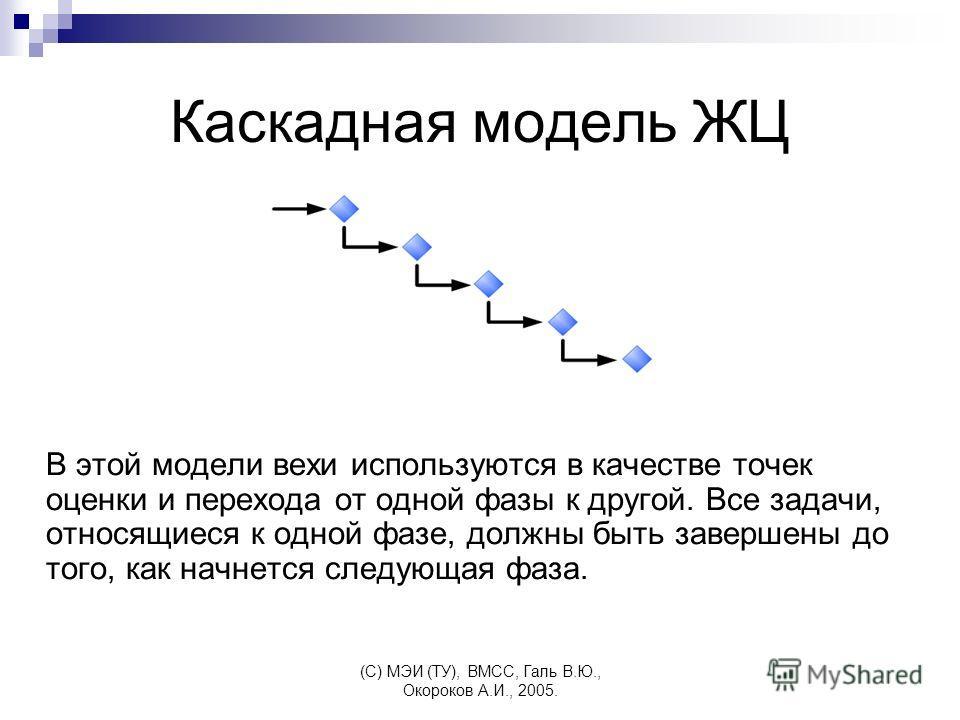(C) МЭИ (ТУ), ВМСС, Галь В.Ю., Окороков А.И., 2005. Каскадная модель ЖЦ В этой модели вехи используются в качестве точек оценки и перехода от одной фазы к другой. Все задачи, относящиеся к одной фазе, должны быть завершены до того, как начнется следу