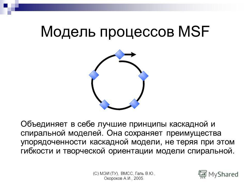 (C) МЭИ (ТУ), ВМСС, Галь В.Ю., Окороков А.И., 2005. Модель процессов MSF Объединяет в себе лучшие принципы каскадной и спиральной моделей. Она сохраняет преимущества упорядоченности каскадной модели, не теряя при этом гибкости и творческой ориентации
