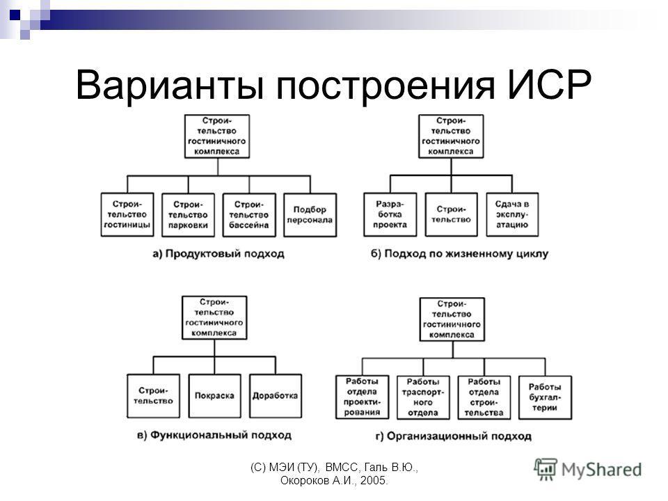 (C) МЭИ (ТУ), ВМСС, Галь В.Ю., Окороков А.И., 2005. Варианты построения ИСР