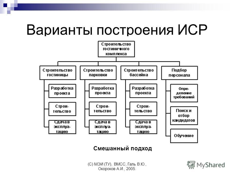 (C) МЭИ (ТУ), ВМСС, Галь В.Ю., Окороков А.И., 2005. Варианты построения ИСР Смешанный подход