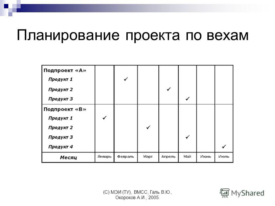 (C) МЭИ (ТУ), ВМСС, Галь В.Ю., Окороков А.И., 2005. Планирование проекта по вехам