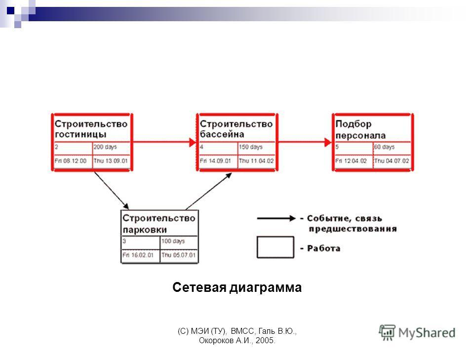 (C) МЭИ (ТУ), ВМСС, Галь В.Ю., Окороков А.И., 2005. Сетевая диаграмма
