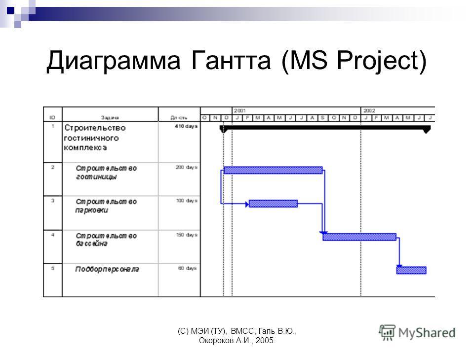 (C) МЭИ (ТУ), ВМСС, Галь В.Ю., Окороков А.И., 2005. Диаграмма Гантта (MS Project)