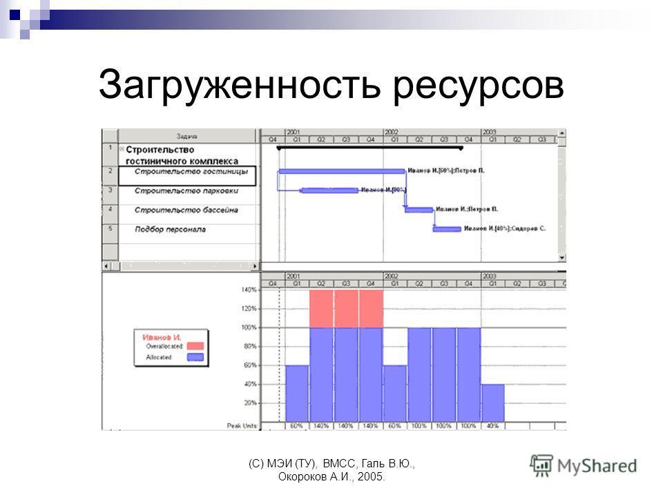 (C) МЭИ (ТУ), ВМСС, Галь В.Ю., Окороков А.И., 2005. Загруженность ресурсов