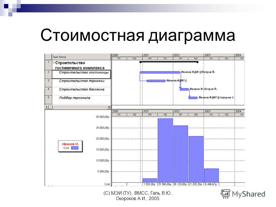 (C) МЭИ (ТУ), ВМСС, Галь В.Ю., Окороков А.И., 2005. Стоимостная диаграмма