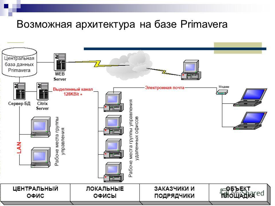(C) МЭИ (ТУ), ВМСС, Галь В.Ю., Окороков А.И., 2005. Возможная архитектура на базе Primavera