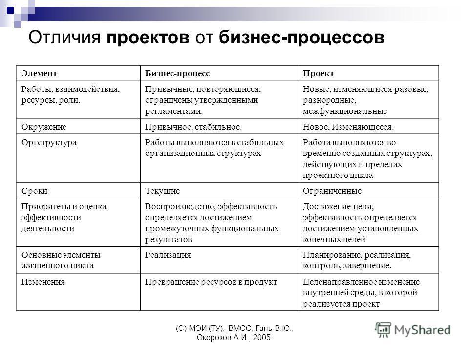 (C) МЭИ (ТУ), ВМСС, Галь В.Ю., Окороков А.И., 2005. Отличия проектов от бизнес-процессов ЭлементБизнес-процессПроект Работы, взаимодействия, ресурсы, роли. Привычные, повторяющиеся, ограничены утвержденными регламентами. Новые, изменяющиеся разовые,