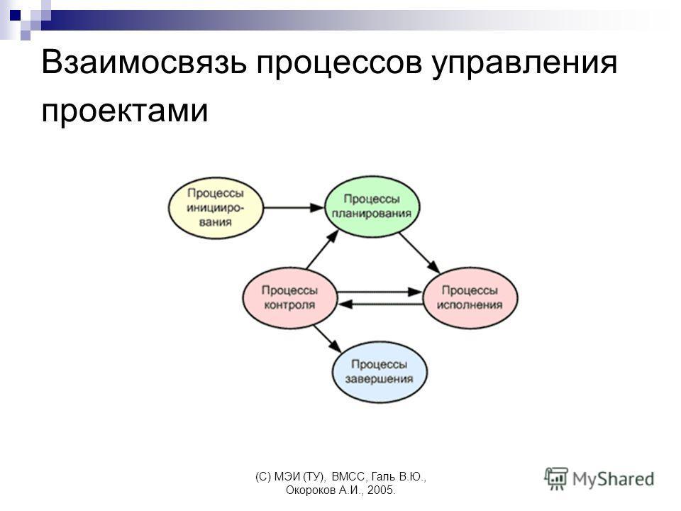 (C) МЭИ (ТУ), ВМСС, Галь В.Ю., Окороков А.И., 2005. Взаимосвязь процессов управления проектами