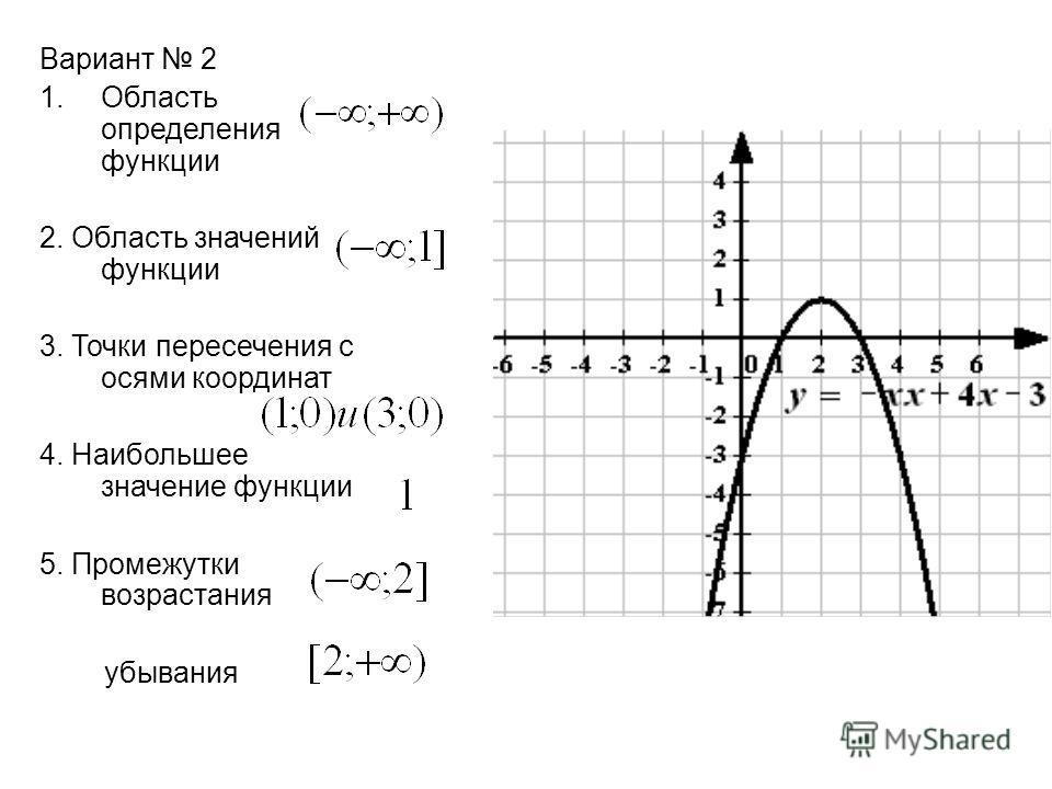 Вариант 2 1.Область определения функции 2. Область значений функции 3. Точки пересечения с осями координат 4. Наибольшее значение функции 5. Промежутки возрастания убывания