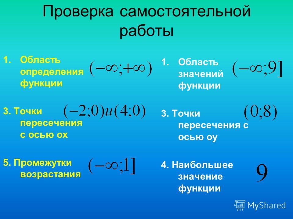 Проверка самостоятельной работы 1.Область определения функции 3. Точки пересечения с осью ох 5. Промежутки возрастания 1.Область значений функции 3. Точки пересечения с осью оу 4. Наибольшее значение функции