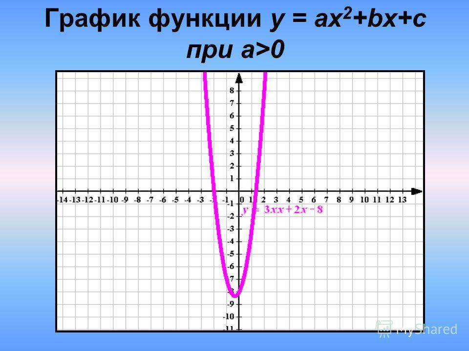 График функции у = ax 2 +bx+c при а>0