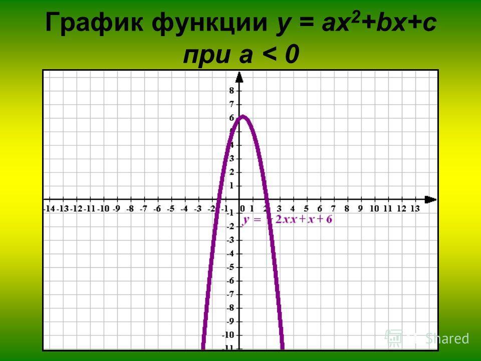 График функции у = ax 2 +bx+c при а < 0