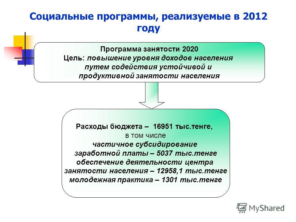 Социальные программы, реализуемые в 2012 году Программа занятости 2020 Цель: повышение уровня доходов населения путем содействия устойчивой и продуктивной занятости населения Расходы бюджета – 16951 тыс.тенге, в том числе частичное субсидирование зар
