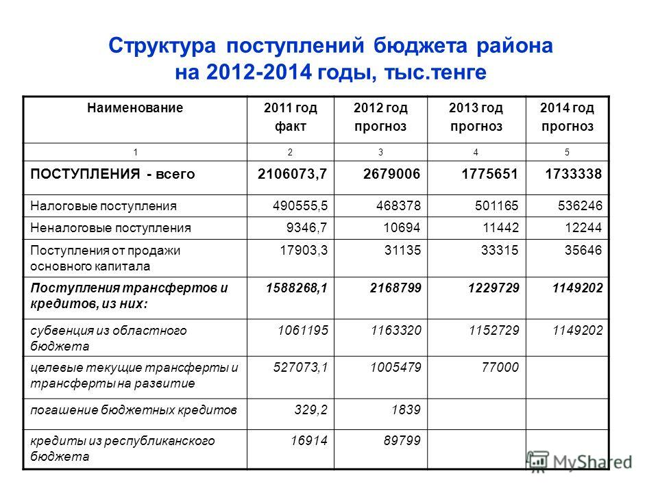 Структура поступлений бюджета района на 2012-2014 годы, тыс.тенге Наименование2011 год факт 2012 год прогноз 2013 год прогноз 2014 год прогноз 12345 ПОСТУПЛЕНИЯ - всего2106073,7267900617756511733338 Налоговые поступления490555,5468378501165536246 Нен