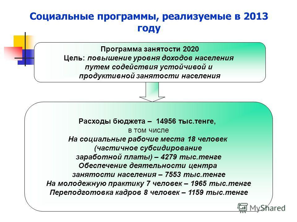 Социальные программы, реализуемые в 2013 году Программа занятости 2020 Цель: повышение уровня доходов населения путем содействия устойчивой и продуктивной занятости населения Расходы бюджета – 14956 тыс.тенге, в том числе На социальные рабочие места