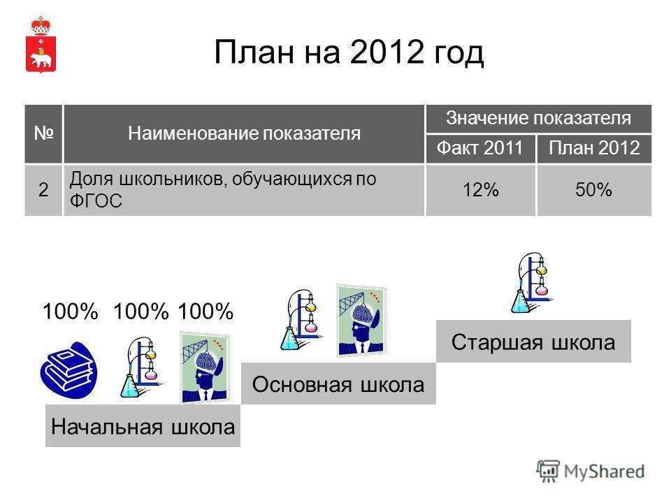 План на 2012 год Наименование показателя Значение показателя Факт 2011План 2012 2 Доля школьников, обучающихся по ФГОС 12%50% Начальная школа Основная школа Старшая школа 100%