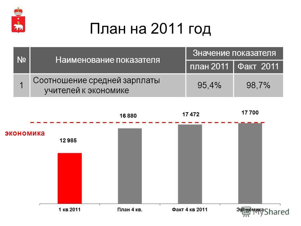 План на 2011 год Наименование показателя Значение показателя план 2011Факт 2011 1 Соотношение средней зарплаты учителей к экономике 95,4%98,7% экономика