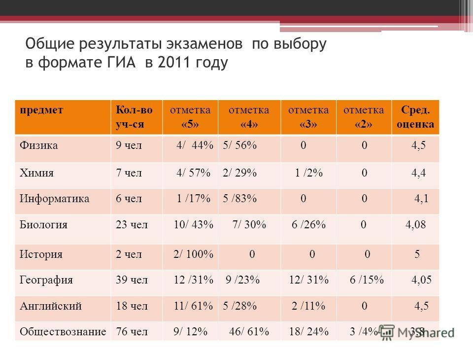 Общие результаты экзаменов по выбору в формате ГИА в 2011 году предметКол-во уч-ся отметка «5» отметка «4» отметка «3» отметка «2» Сред. оценка Физика9 чел 4/ 44%5/ 56% 0 0 4,5 Химия7 чел 4/ 57%2/ 29% 1 /2% 0 4,4 Информатика6 чел 1 /17%5 /83% 0 0 4,1