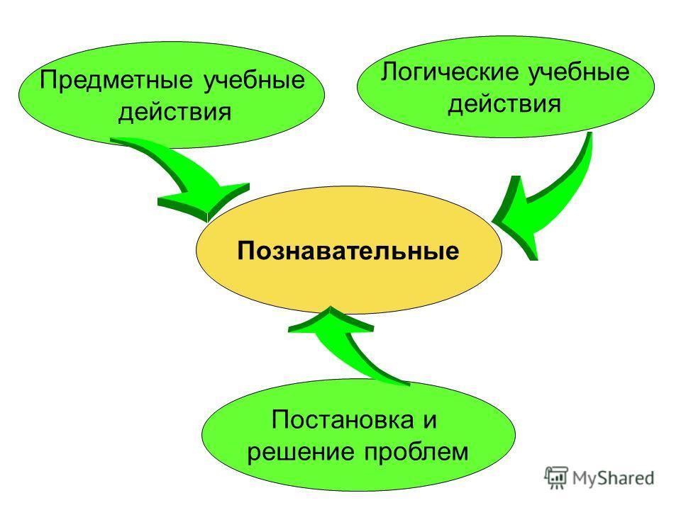 Познавательные Предметные учебные действия Постановка и решение проблем Логические учебные действия
