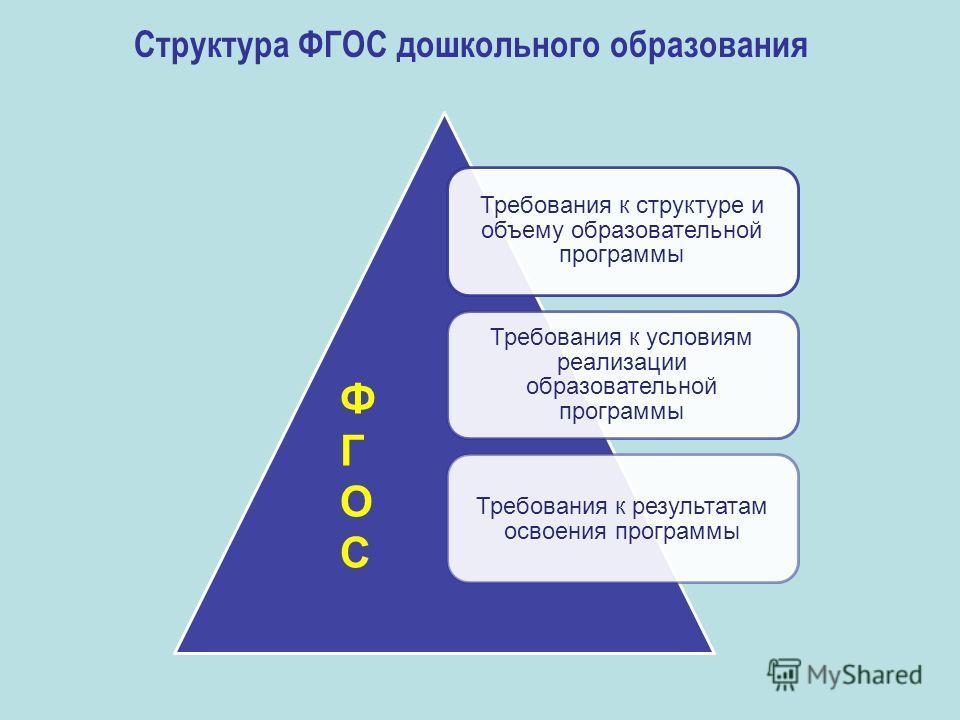 Требования к структуре и объему образовательной программы Требования к условиям реализации образовательной программы Требования к результатам освоения программы ФГОСФГОС Структура ФГОС дошкольного образования