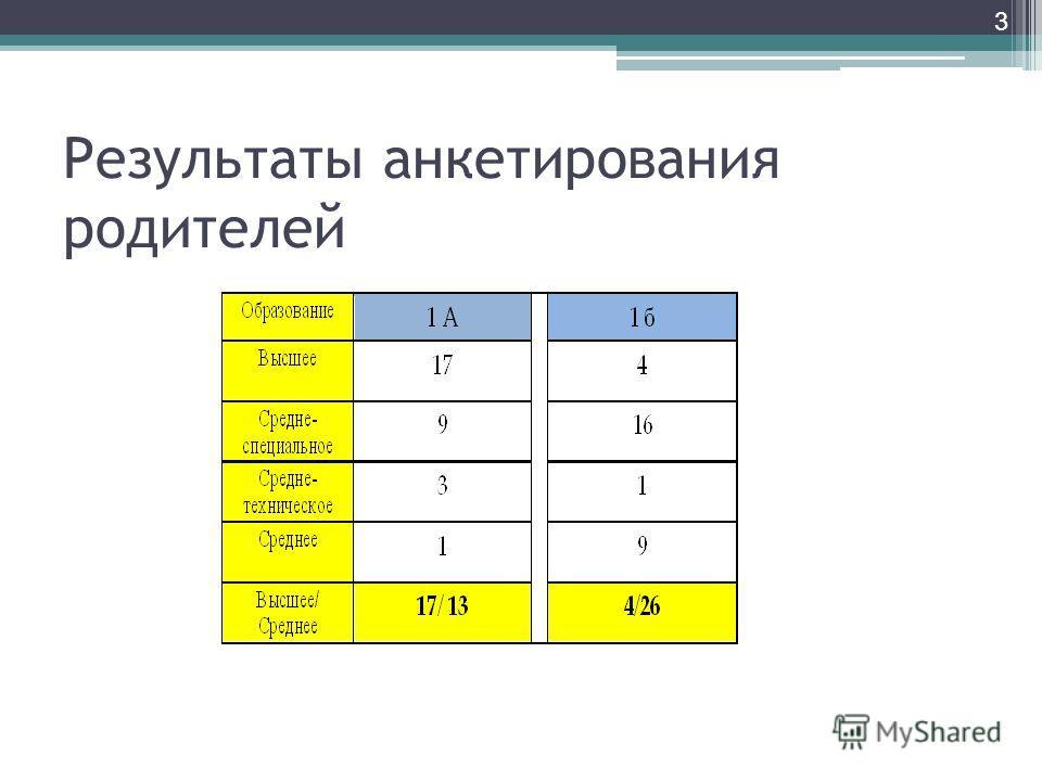 Результаты анкетирования родителей 3