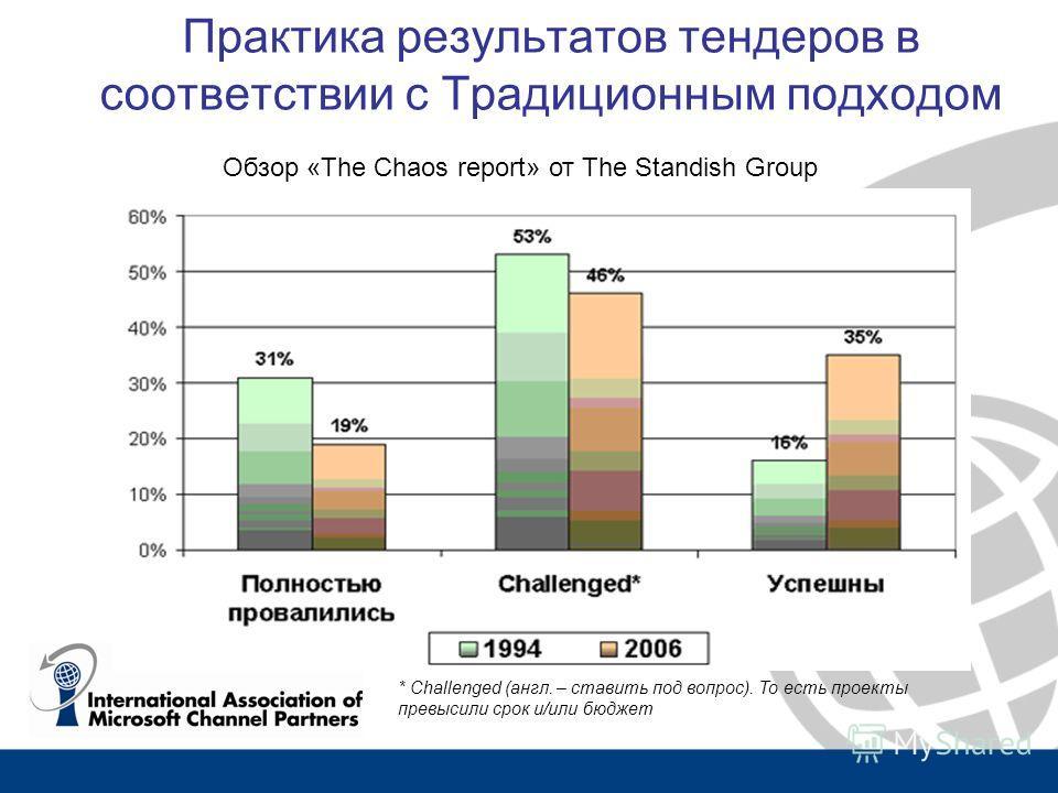 Практика результатов тендеров в соответствии с Традиционным подходом * Challenged (англ. – ставить под вопрос). То есть проекты превысили срок и/или бюджет Обзор «The Chaos report» от The Standish Group